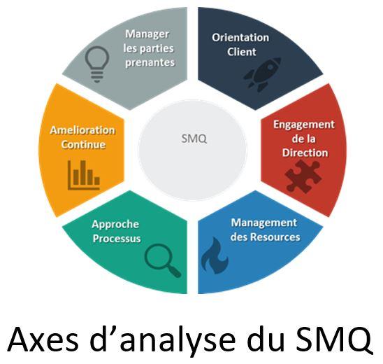 Axes d'analyse du SMQ