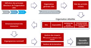 Processus de déclinaison de l'organisation cible